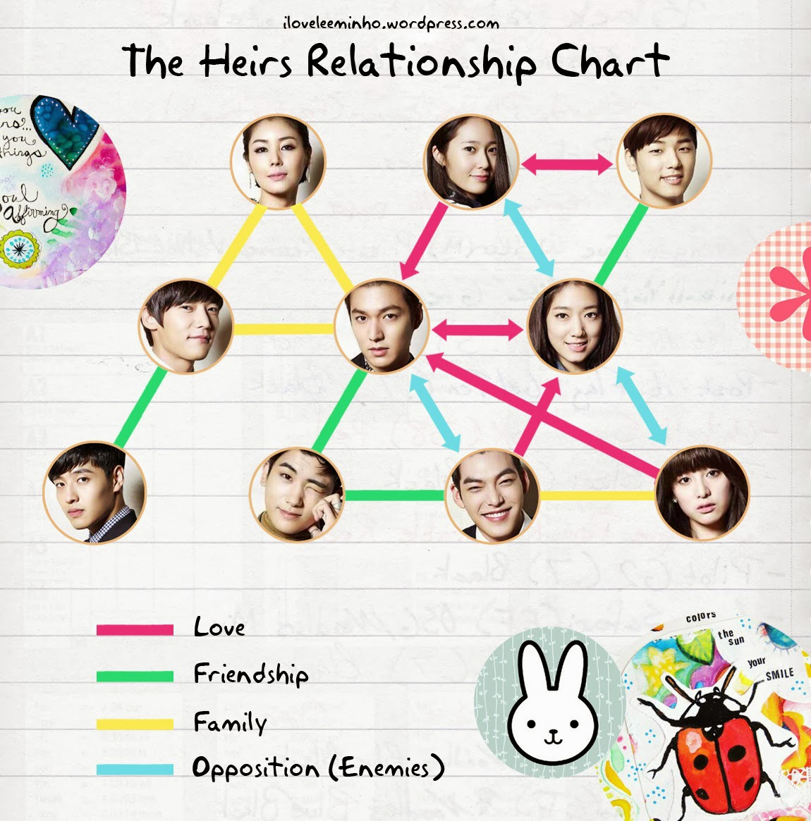 Heirs Relationship Chart