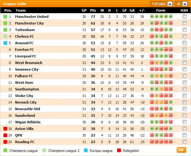 Carta Liga Perdana Inggeris (EPL) Game Week #31