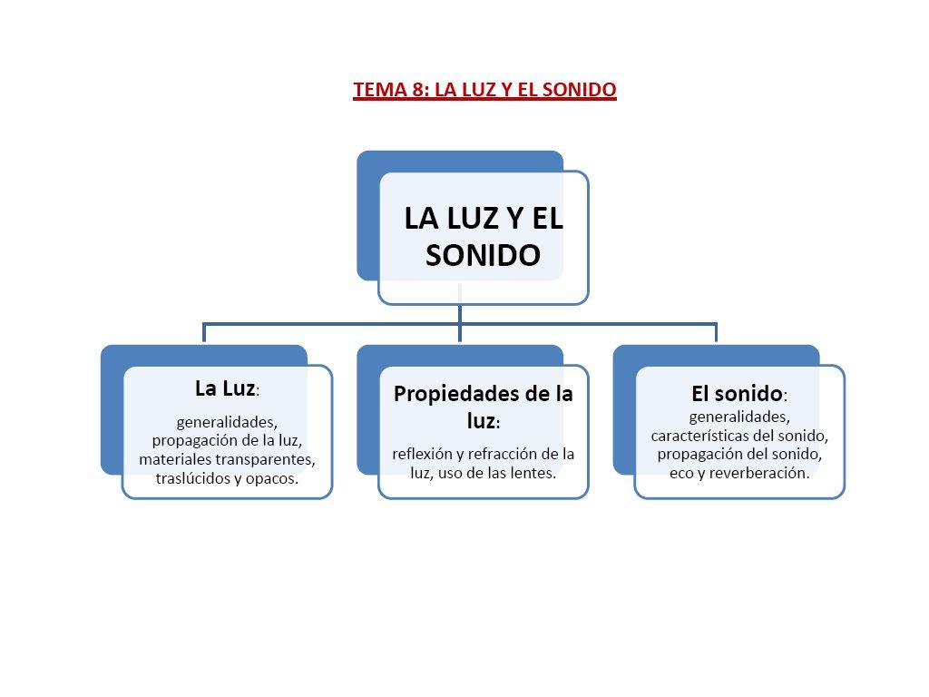 Coleydeporte: LUZ Y SONIDO. REFUERZO Y AMPLIACIÓN. TERCER CICLO PRIMARIA.