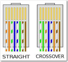 Urutan pemasangan kabel cross over dan straight over