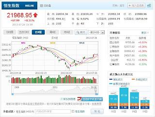 中国株コバンザメ投資 香港ハンセン指数20130726