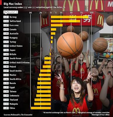 大麥克指數(Big Mac index) - 大麥克指數出爐 人幣低估四成