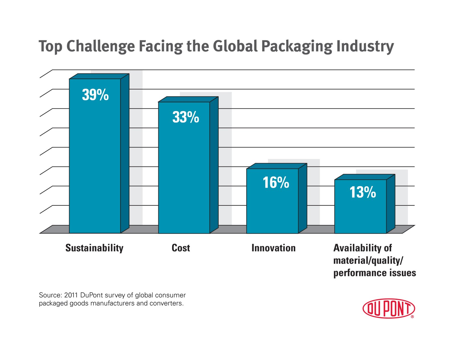 consumer packaged goods industry The consumer packaged goods (cpg) industry and solution providers by jay r jeffreys, pe director, wonderware solution provider programs table of contents 1.