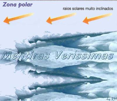 Zona Polar. Raios Solares muito inclinados e fracos