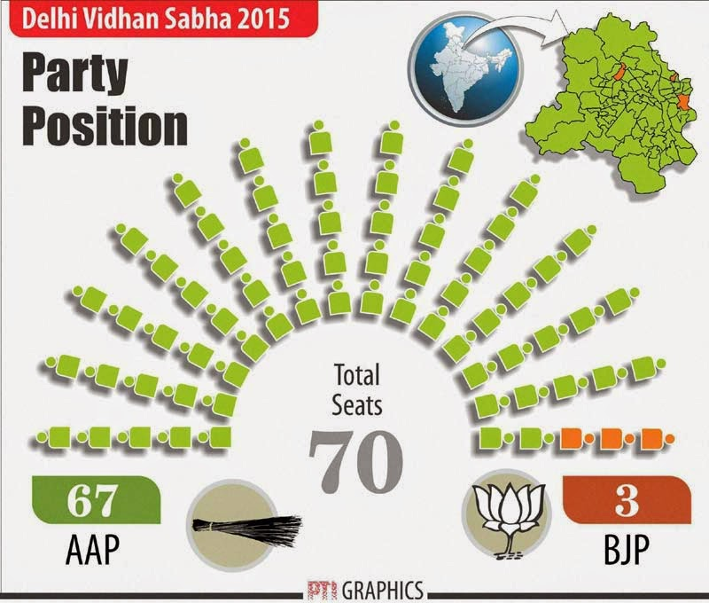 Why BJP wanted to lose Delhi