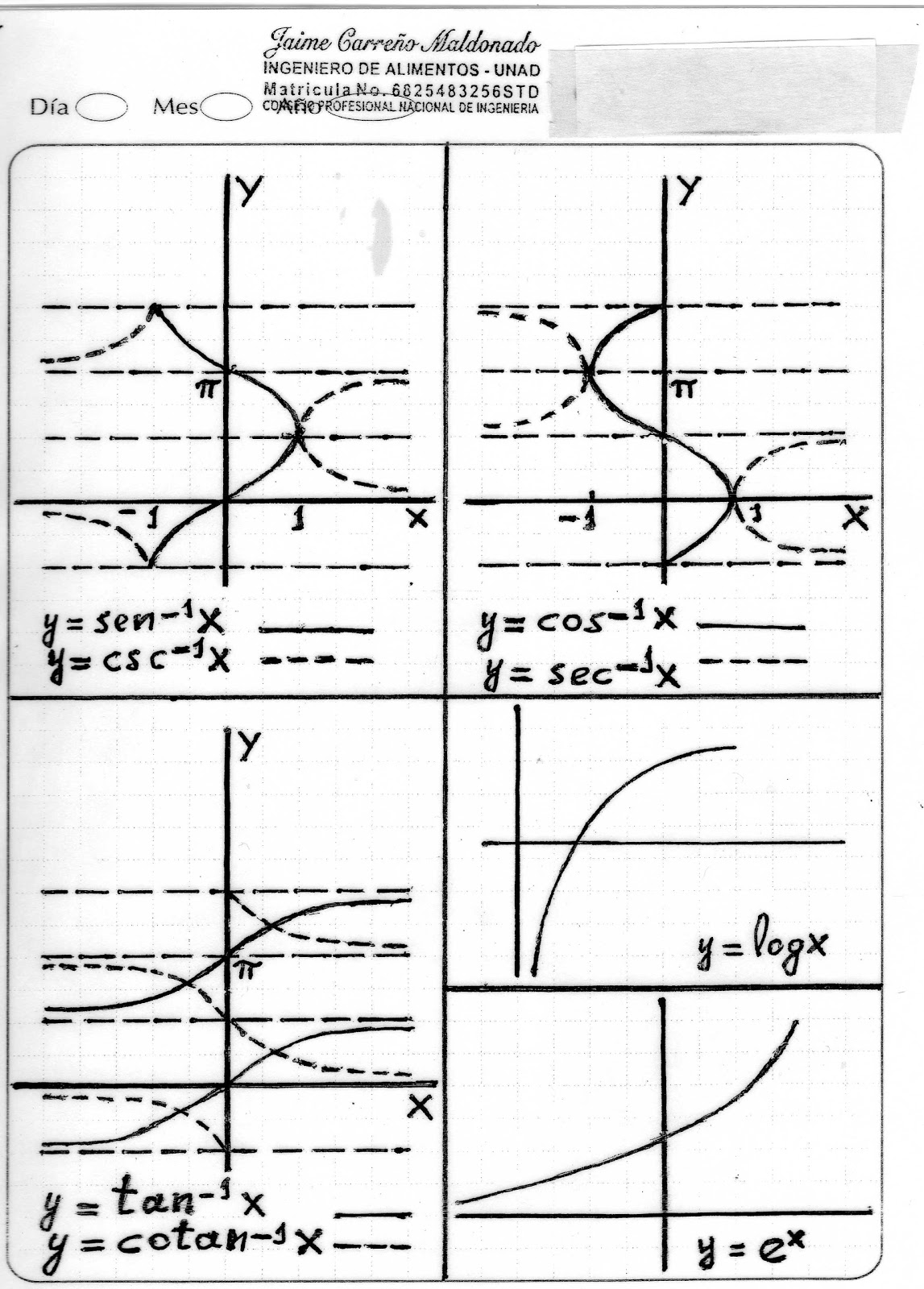 grafica de funciones inversas: