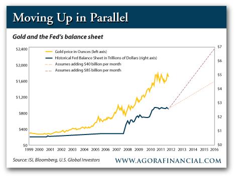 Золото vs QE-3