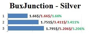 Gráfico BuxJunction - PTCs em Prática