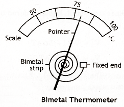 Bimetallic Thermometer on engine diagram