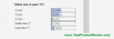 most popular TV size poll
