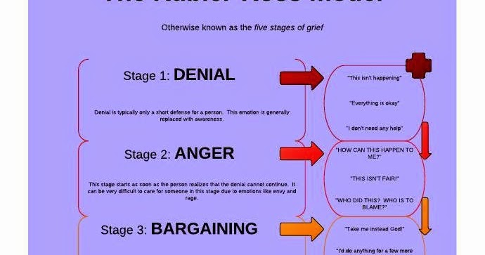Functional Living With Chronic Pain The Stages Of Grief Denial