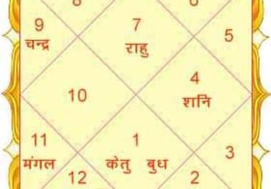Image result for hindu marriage kundli