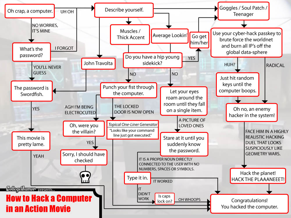 an evaluation of a case of hacking a computer system Hacking is an attempt to exploit a computer system or a private network inside a computer simply put, it is the unauthorised access to or control over computer network security systems for some illicit purpose.