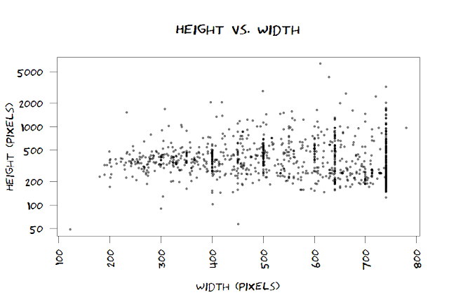 scatterplot of height vs. width for xkcd comics