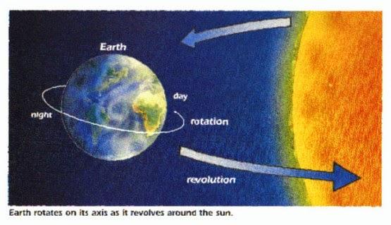 Kenapa Kita Tidak Merasakan Rotasi Bumi