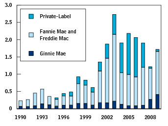 http://en.wikipedia.org/wiki/File:Mortgage-backed_security_issuances_over_time.png#filelinks