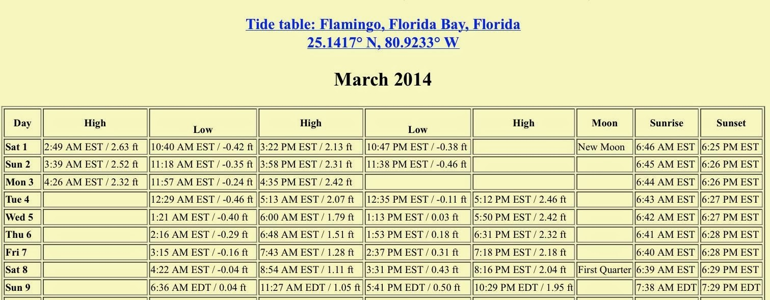 Spasms of accommodation march 2014 its kind of nice that high tide is during the day at least nvjuhfo Gallery