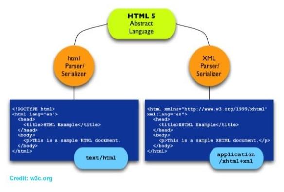 Perbedaan HTML5 dan HTML 4