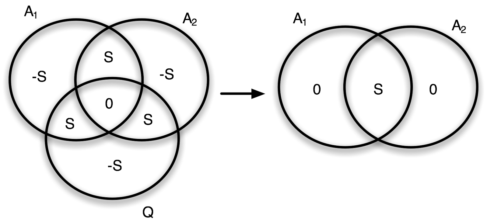 Venn diagram of the full quantum system plus measurement device (left), and only of the measurement device (not looking at the quantum system (right).