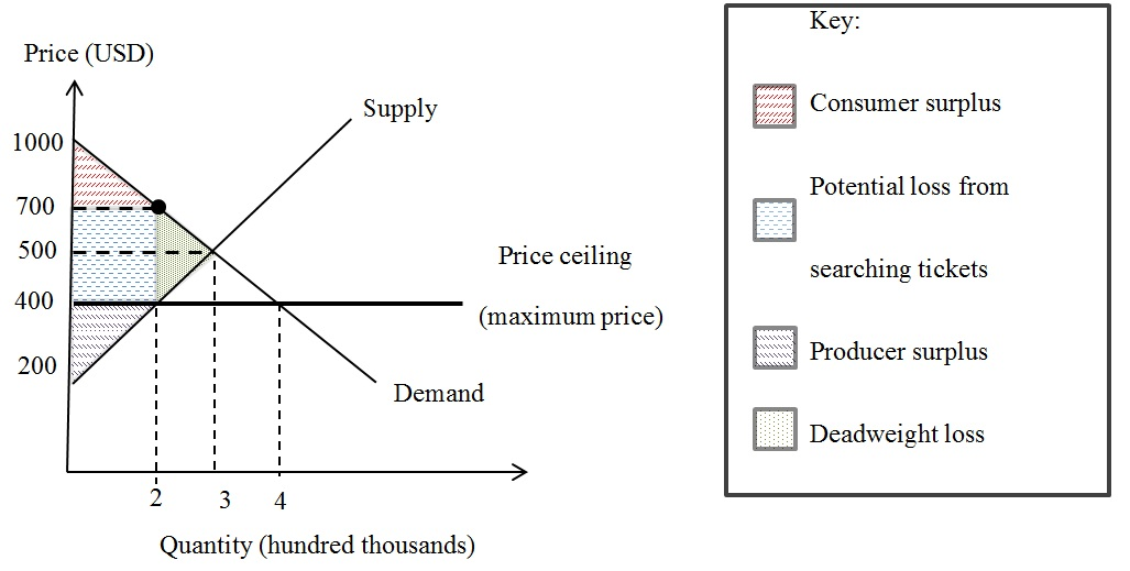 Other Than Causing Shortage If The Price Ceiling Is Set Below Equilibrium An Inefficient Will Happen 400USD