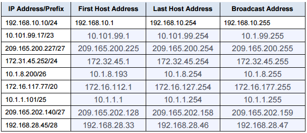 how to find broadcast address