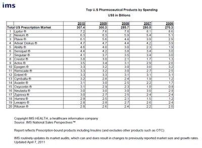 classt 2011 des 20 premiers médicaments vendus aux états-unis par chiffres d'affaires de 2010