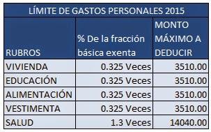 Gastos Personales Impuesto Renta 2015
