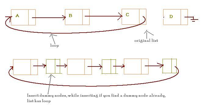 Reference Code: Detecting a loop in single linked list
