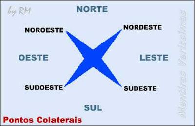 Pontos Colaterais: Nordeste, Noroeste, Sudeste e Sudoeste