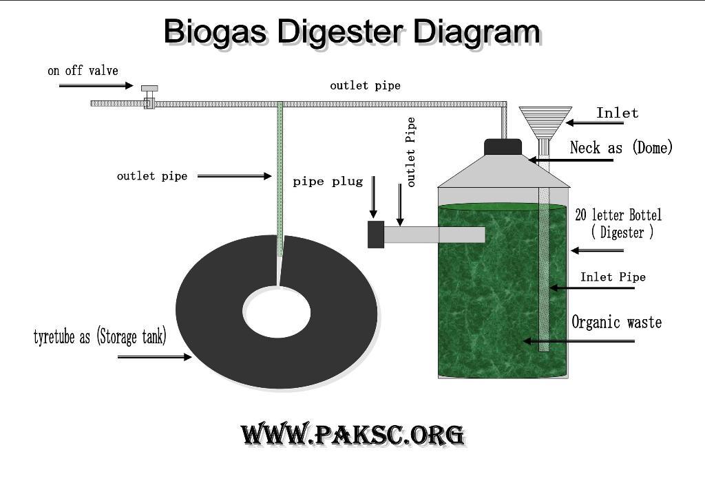Huerta Terrazera Proyecto De Biodigestor