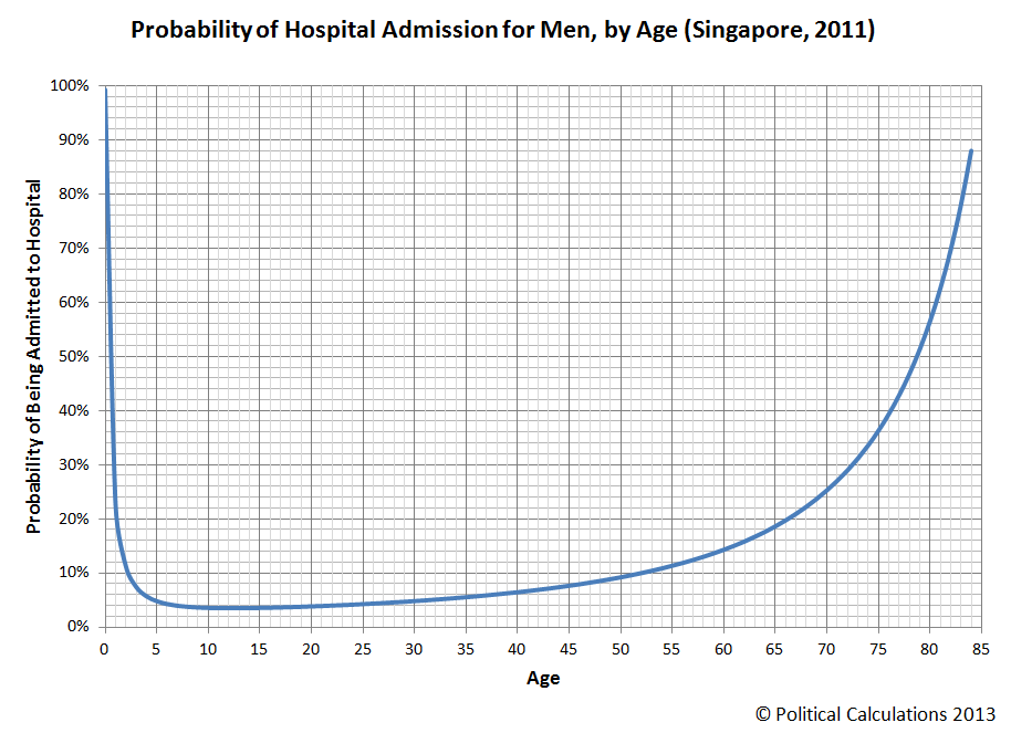 Probability of Hospital Admission for Men by Age (Singapore 2011)