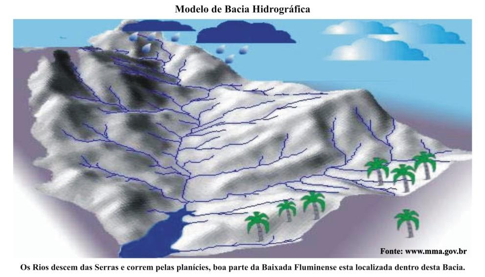 Maquete Bacia Hidrografica