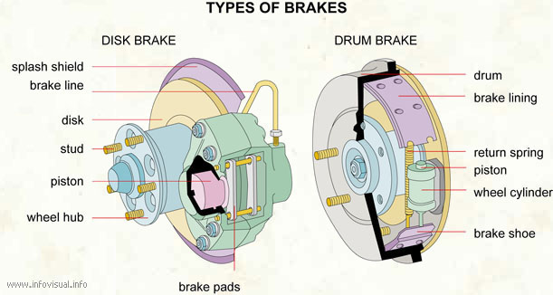 Your vehicles may have either disk or drum abs brakes.