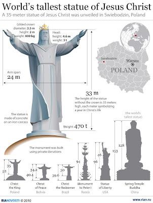 Comparatif statues