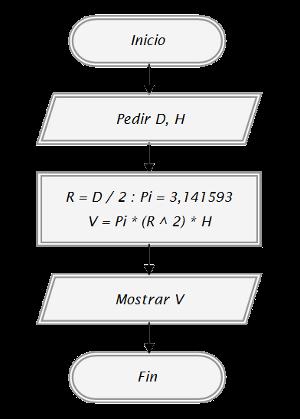 Conceptos bsicos de programacin clasificacin de diagrama de flujo indistintamente se tienen diagramas cualitativos con dos o ms campos como flujos de materiales y operaciones unitarias u operaciones unitarias y equipos ccuart Gallery