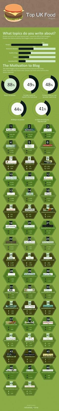 Rebate Zone's Top 50 UK Food Blogs Infographic