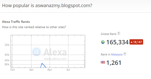 Ranking Alexa 27 September 2014