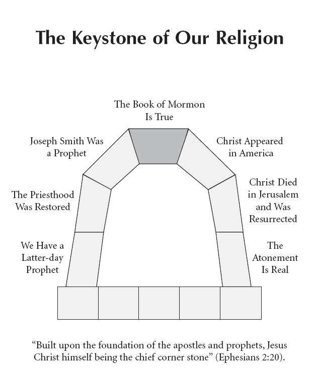 how to build a keystone arch