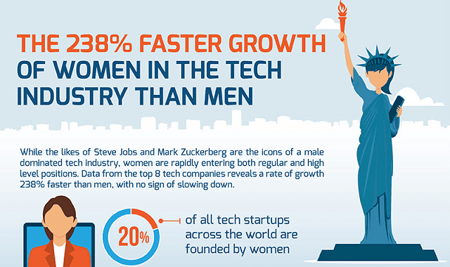 The 238% Faster Growth of Women in the Tech Industry than Men