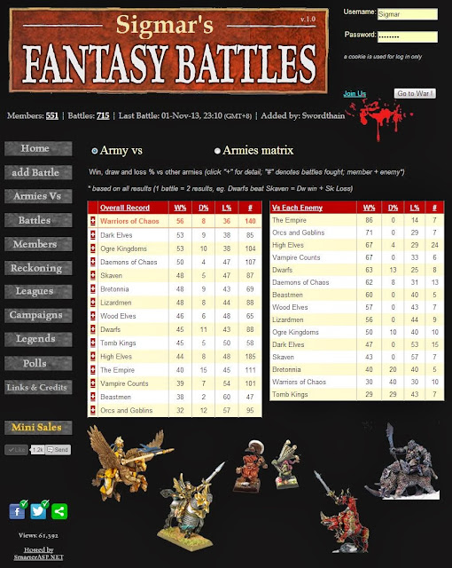 WFB Army vs Army performance statistics