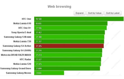 Con il modello Active di Samsung potrete navigare sul web per circa 7 ore e mezzo; un valore buono ma non eccellente