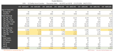 Iron Condor Trade Metrics SPX 66 DTE 12 Delta Risk:Reward Exits