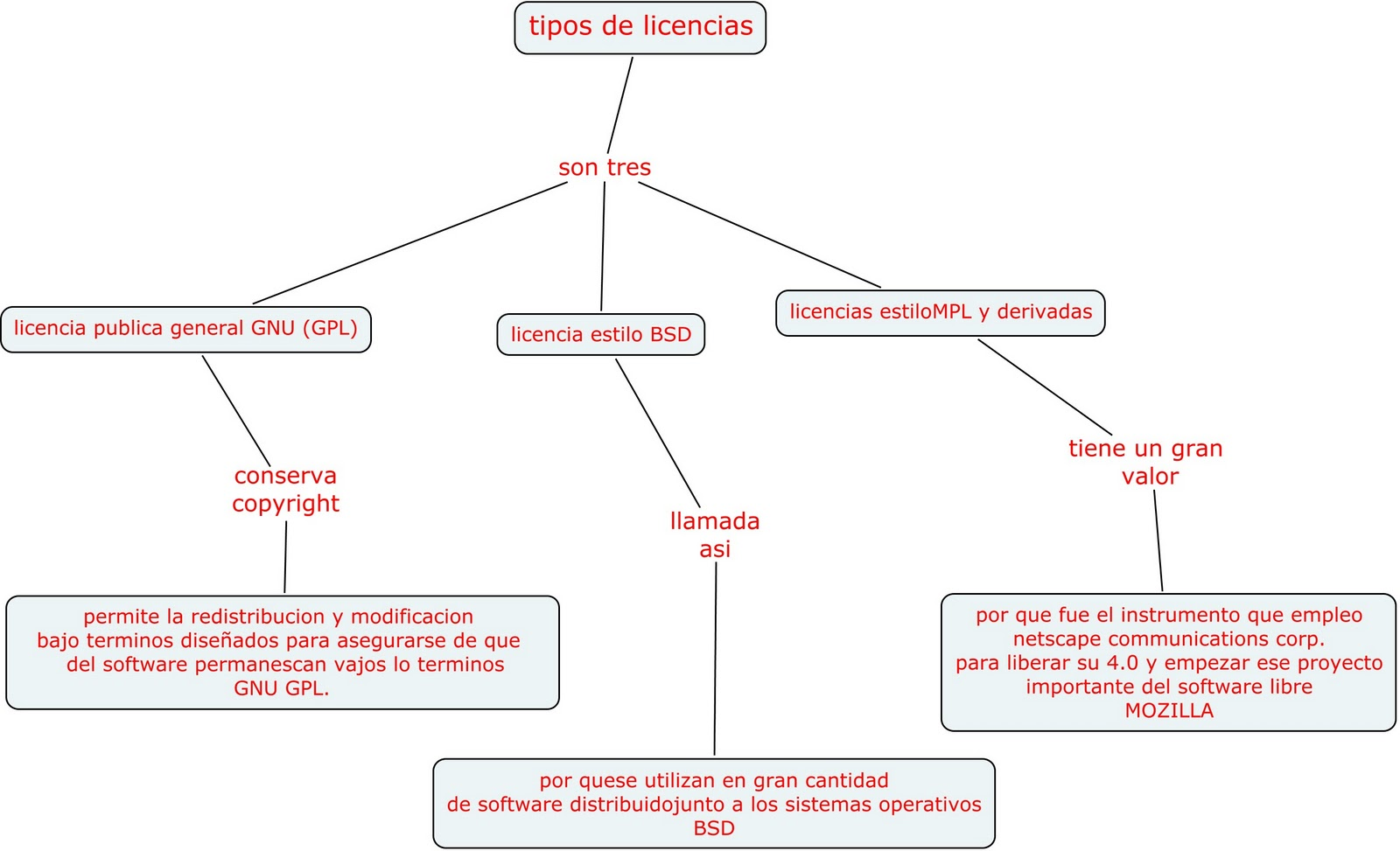 Tipos de licencias mapas conceptuales for Tipos de licencias para bares