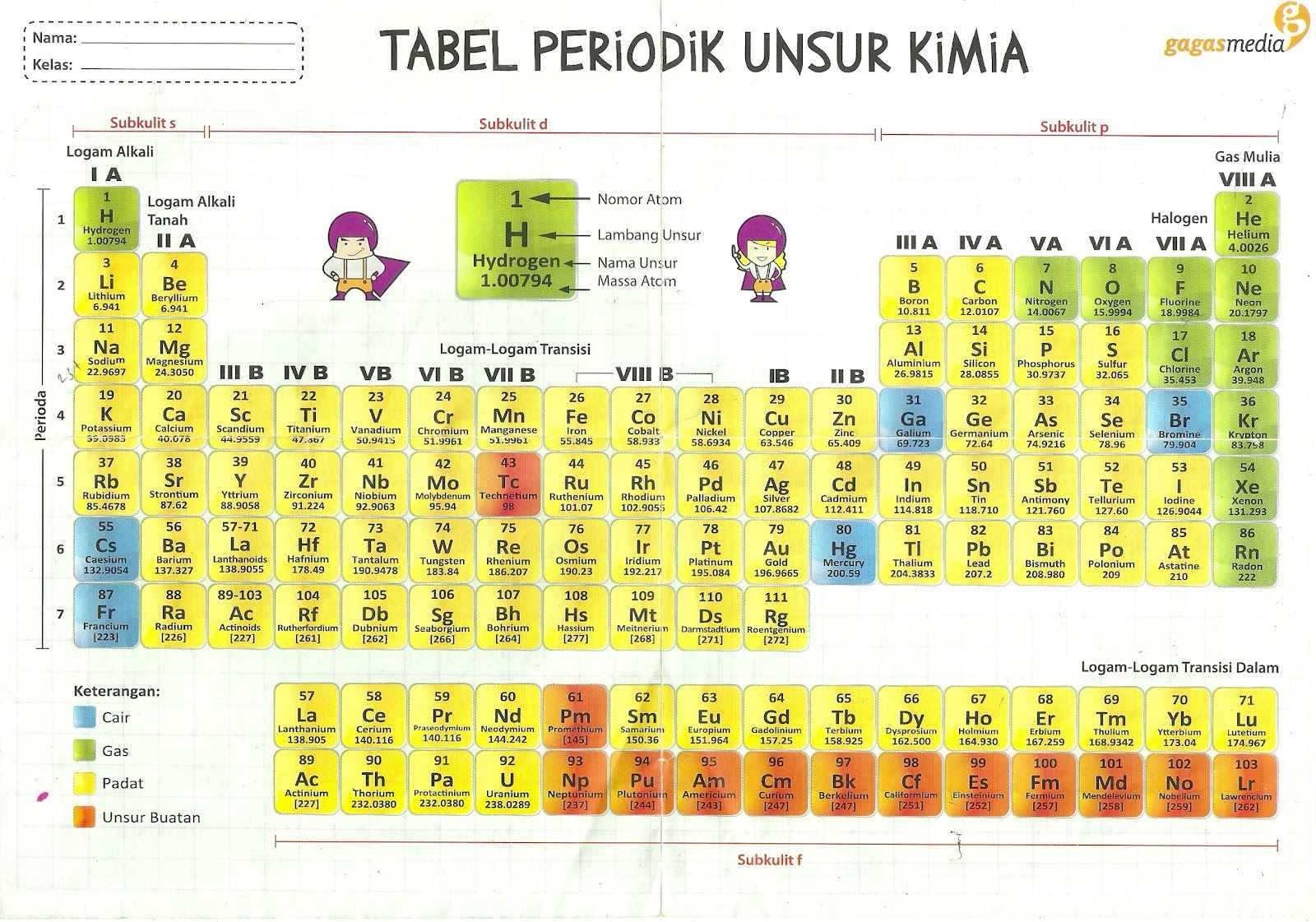 Indrajaya027 tabel sistem periodik unsur tabel sistem periodik unsur ccuart Images