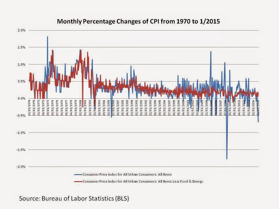 Economic reviews u s consumer price index cpi - Bureau of labor statistics consumer price index ...