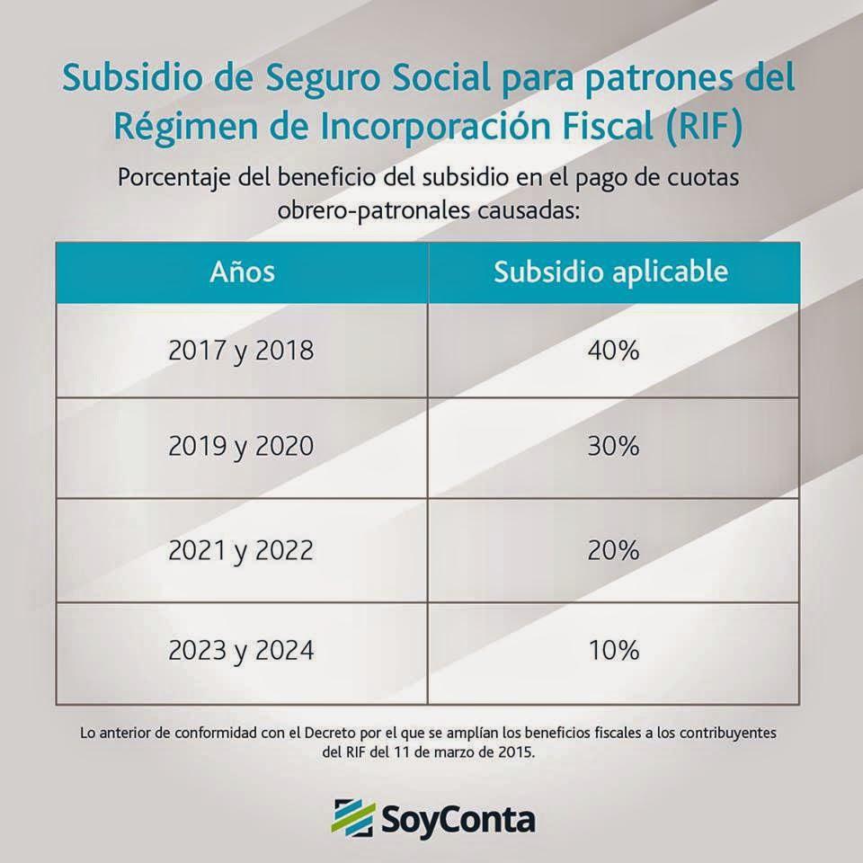 BUENAS NOTICIAS SOBRE EL SUBSIDIO DEL IMSS A LOS RIF