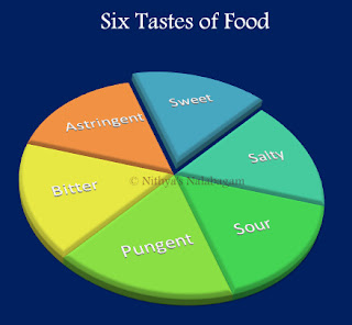 Six tastes of Food