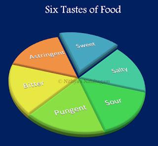 Six tastes of Food
