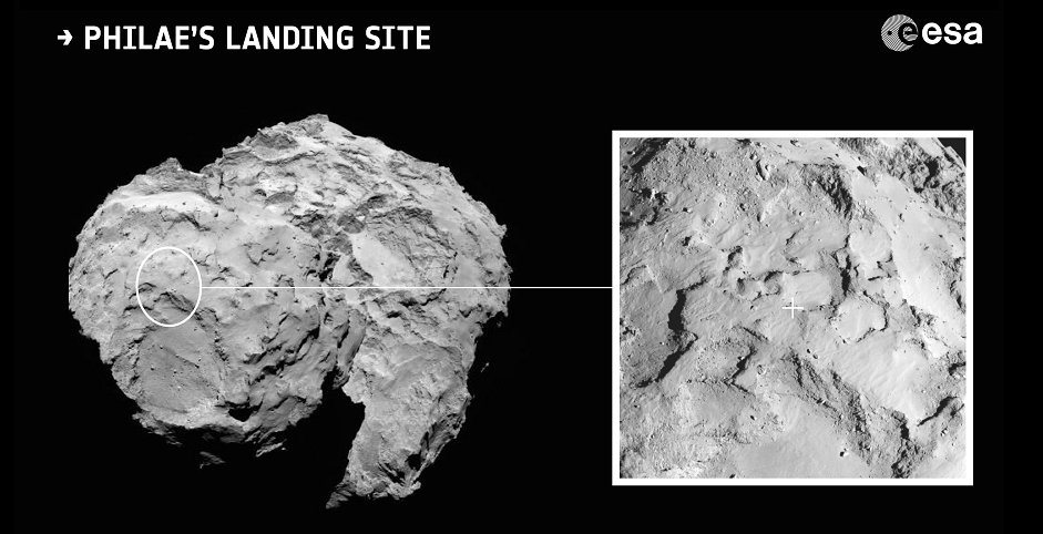 Context image showing the location of the primary landing site for Rosetta's lander Philae.  Site J is located on the head of Comet 67P/Churyumov–Gerasimenko. An inset showing a close up of the landing site is also shown. The inset image was taken by Rosetta's OSIRIS narrow-angle camera on 20 August 2014 from a distance of about 67 km. The image scale is 1.2 metres/pixel. The background image was taken on 16 August from a distance of about 100 km. The comet nucleus is about 4 km across. Credit: ESA/Rosetta/MPS for OSIRIS Team MPS/UPD/LAM/IAA/SSO/INTA/UPM/DASP/IDA