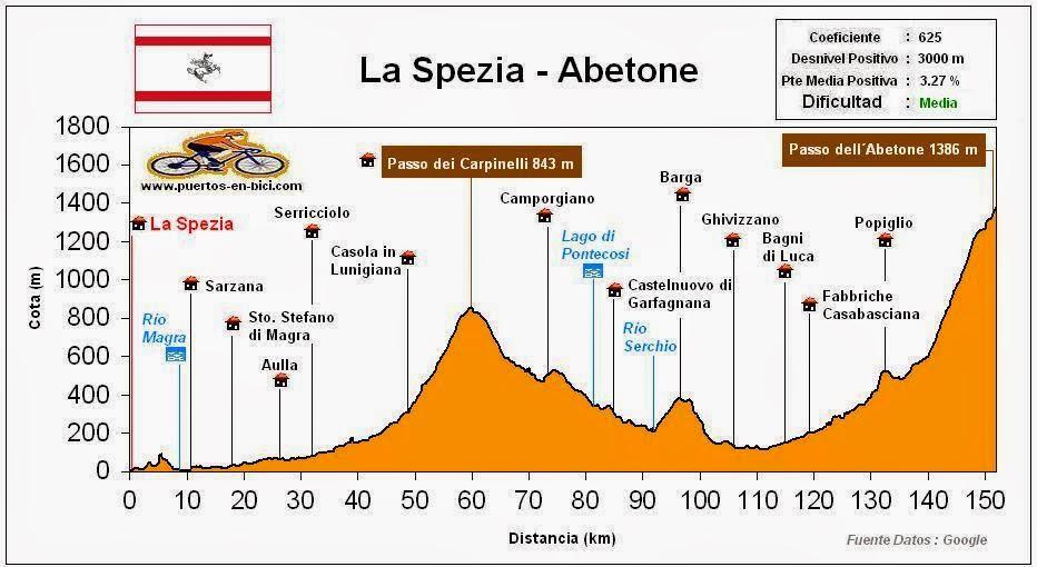 Altimetría Perfil Etapa 5 Giro de Italia 2015